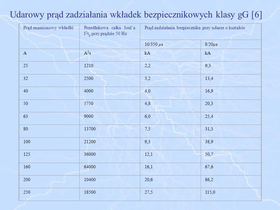 Udarowy prąd zadziałania wkładek bezpiecznikowych klasy gG [6]